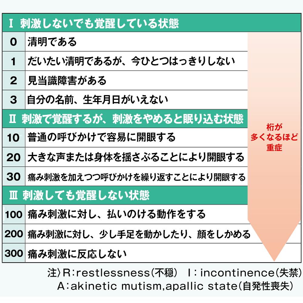 JCS(ジャパン・コーマ・スケール)